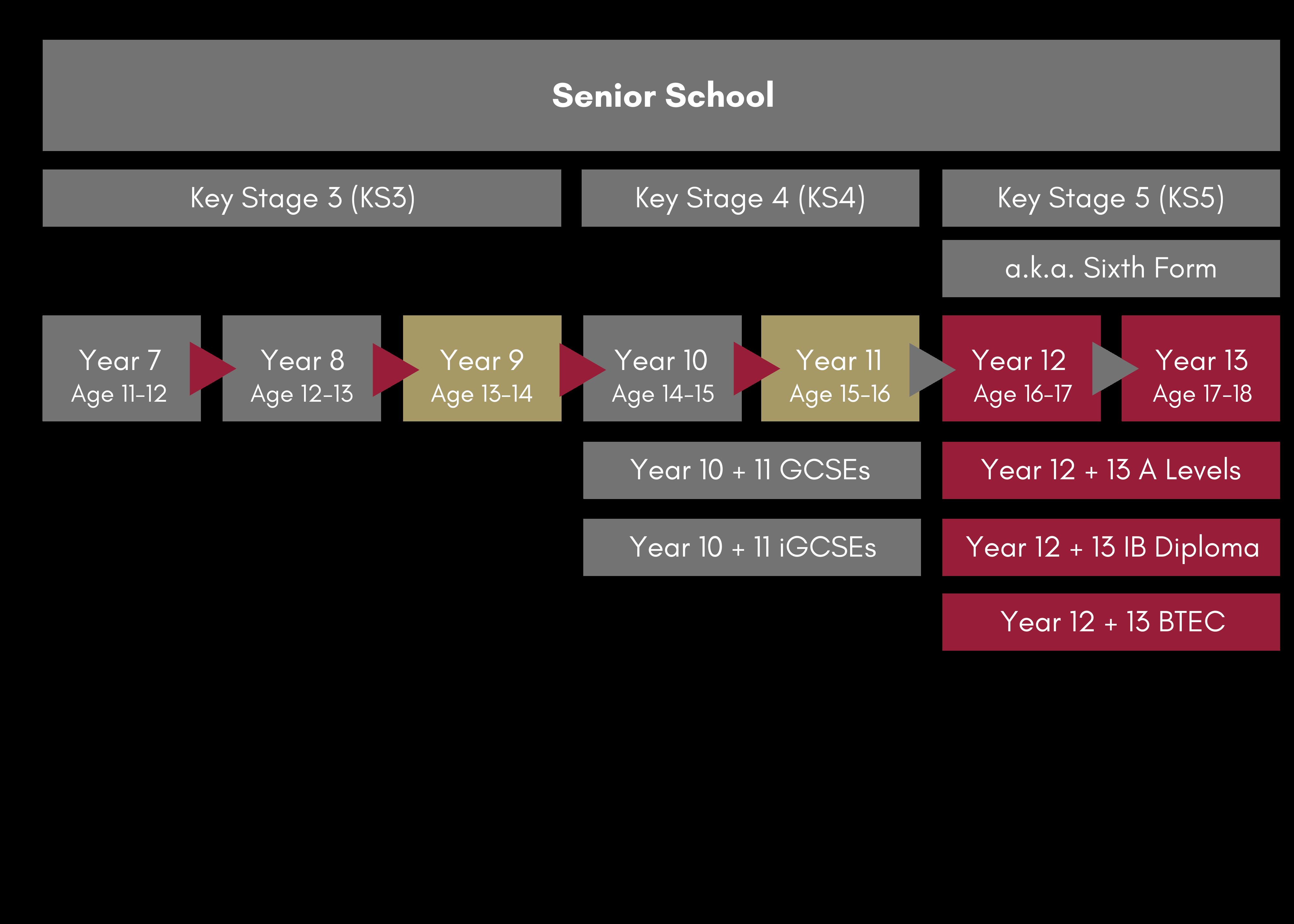 British Curriculum Senior Schools in Dubai